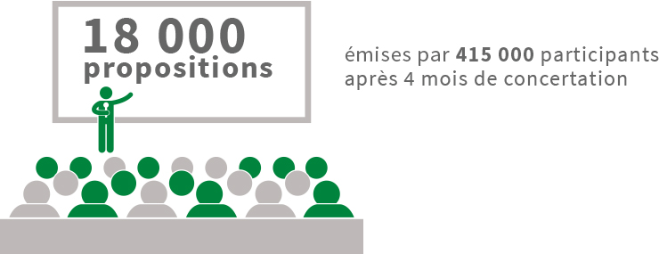 18 000 propositions