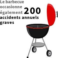 Le barbecue occasionne également 200 accidents annuels graves