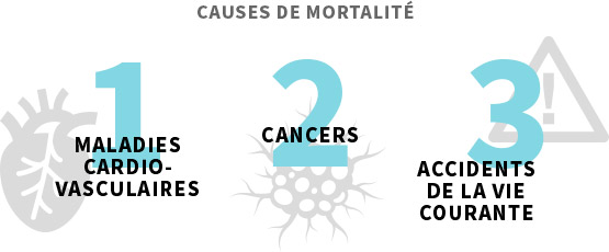 Causes de mortalité : 1 : Cancers, 2 : Maladies cardio-vasculaires, 3 : accidents de la vie courante